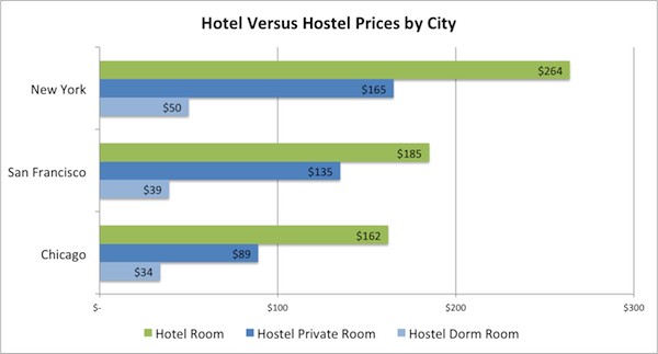 hotel-vs-hostel-prices-by-city